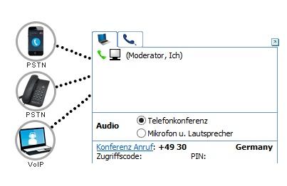 Videotelefonie Software Telefonkonferenz Funktion