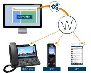Wildix Telefonanlage